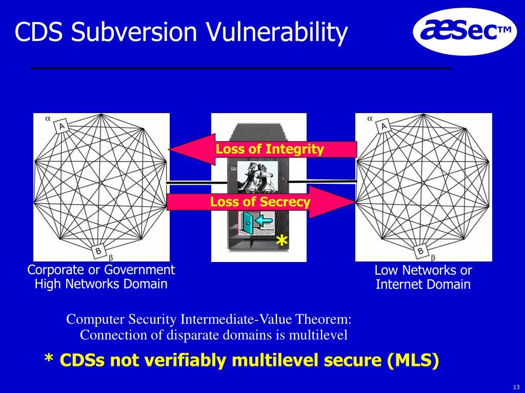 CDS Subversion Vulnerability