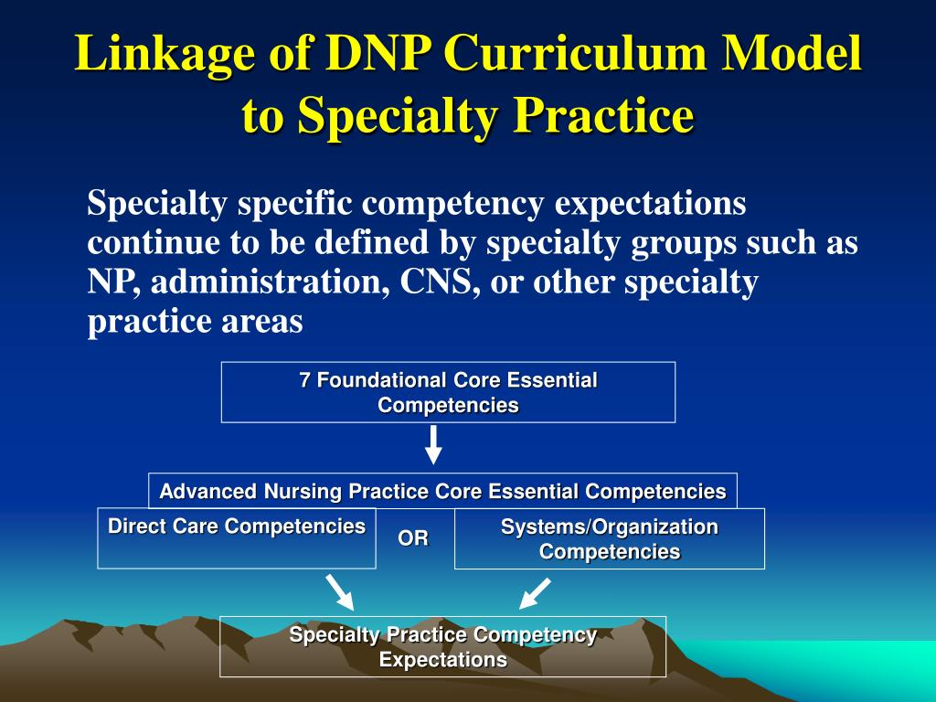 Linkage of DNP Curriculum Model to Specialty Practice