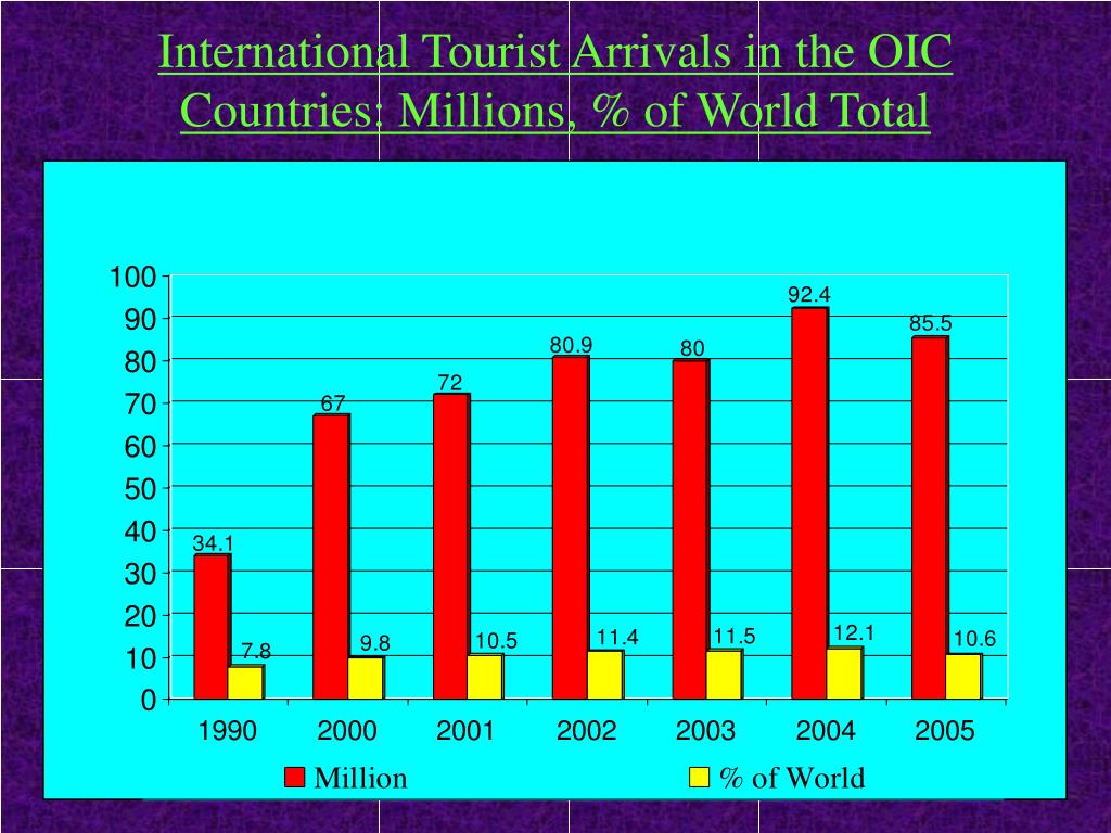 International Tourist Arrivals in the OIC Countries: Millions, % of World Total