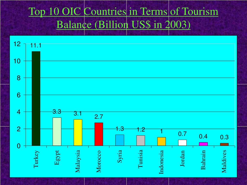 Top 10 OIC Countries in Terms of Tourism Balance (Billion US$ in 2003)
