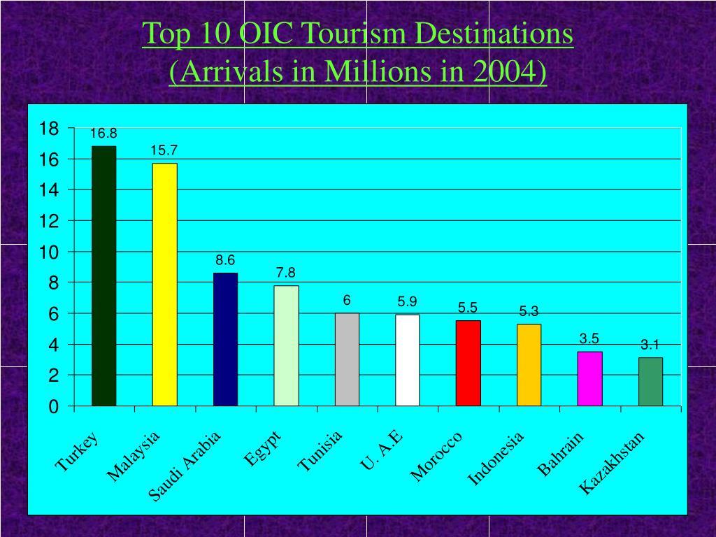 Top 10 OIC Tourism Destinations