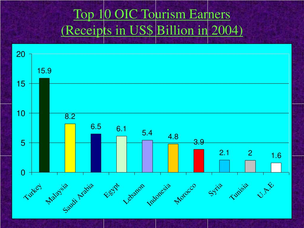 Top 10 OIC Tourism Earners