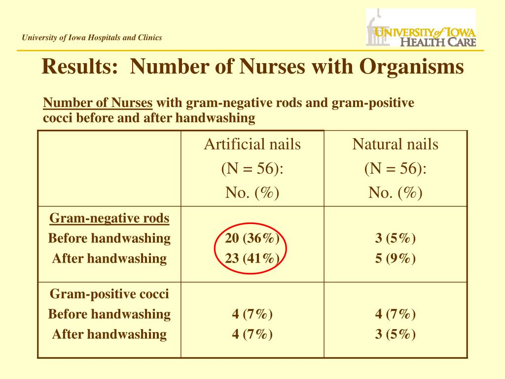Results:  Number of Nurses with Organisms