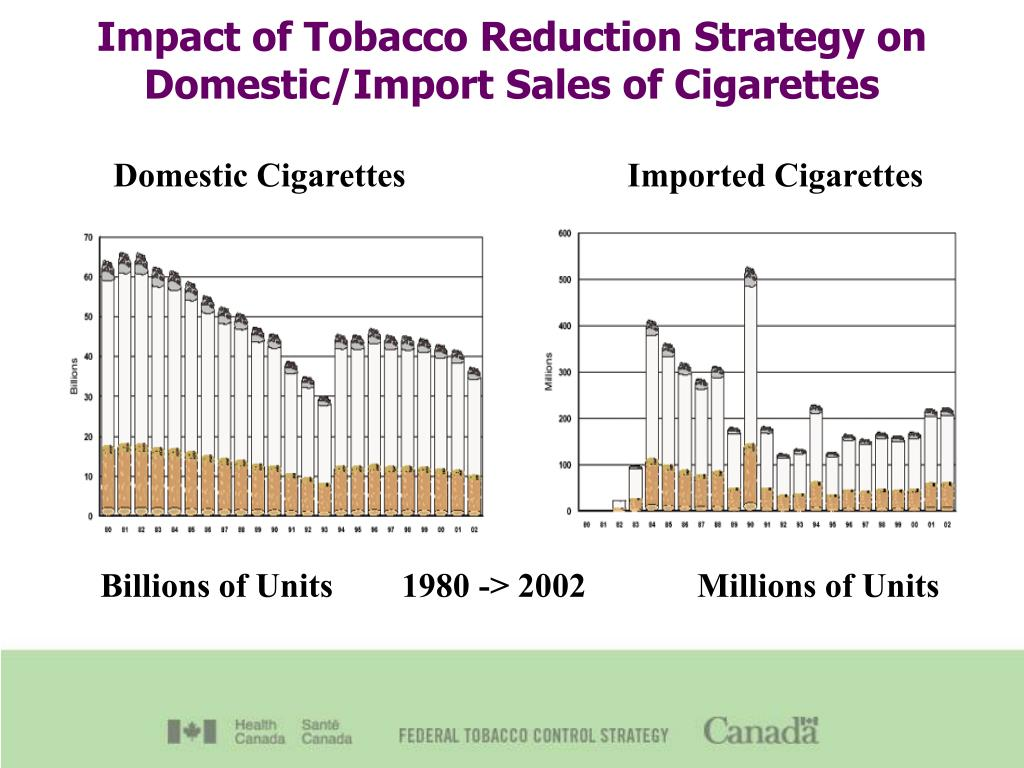 Impact of Tobacco Reduction Strategy on Domestic/Import Sales of Cigarettes