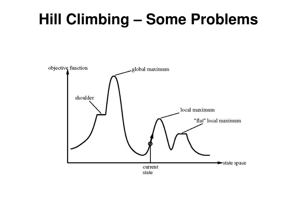 Hill Climbing – Some Problems