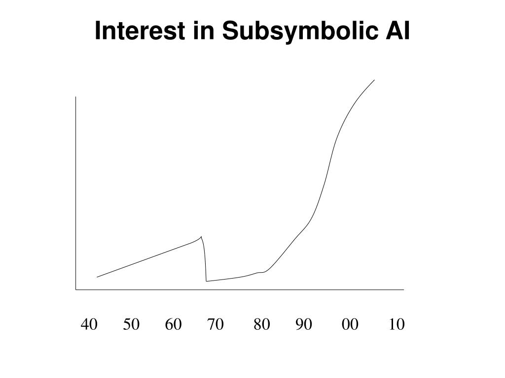 Interest in Subsymbolic AI