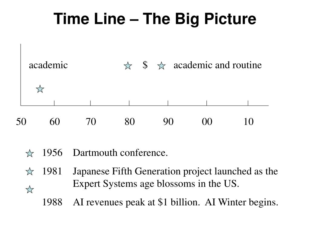 Time Line – The Big Picture