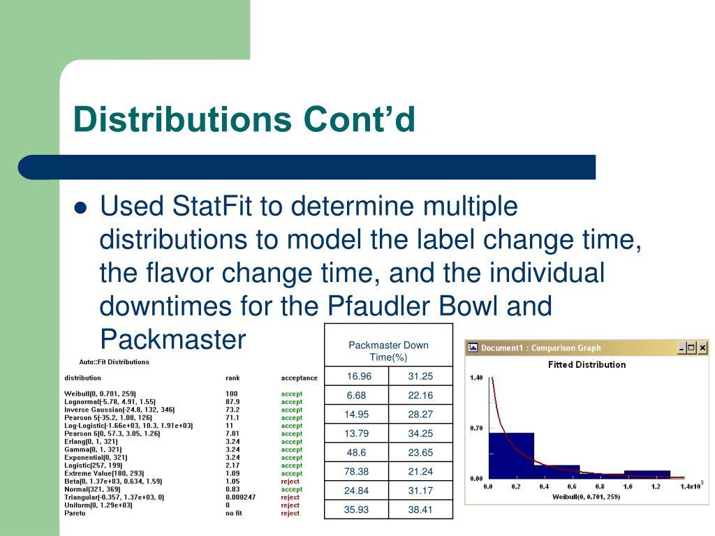 Distributions Cont'd
