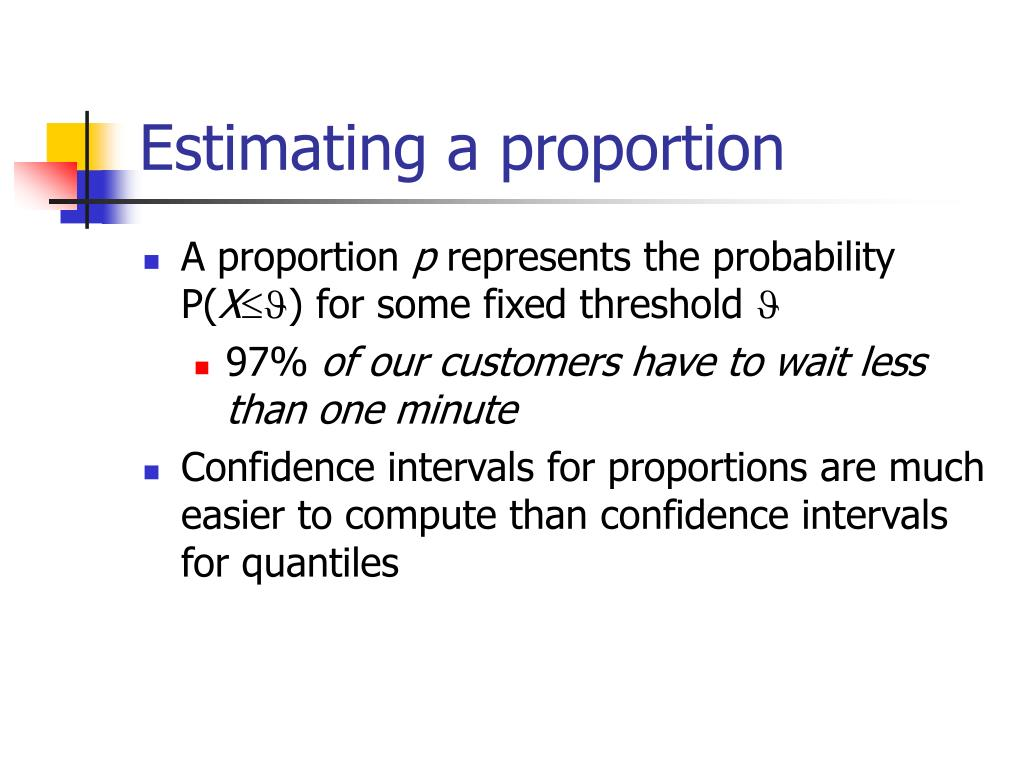 Estimating a proportion