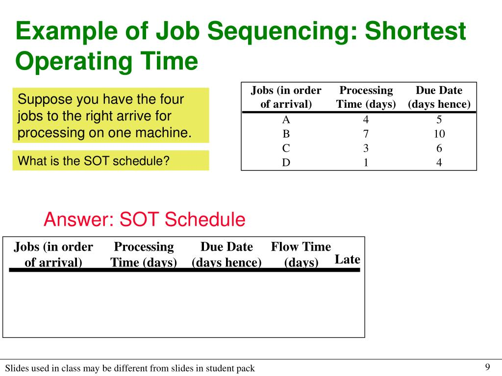 Example of Job Sequencing: Shortest Operating Time