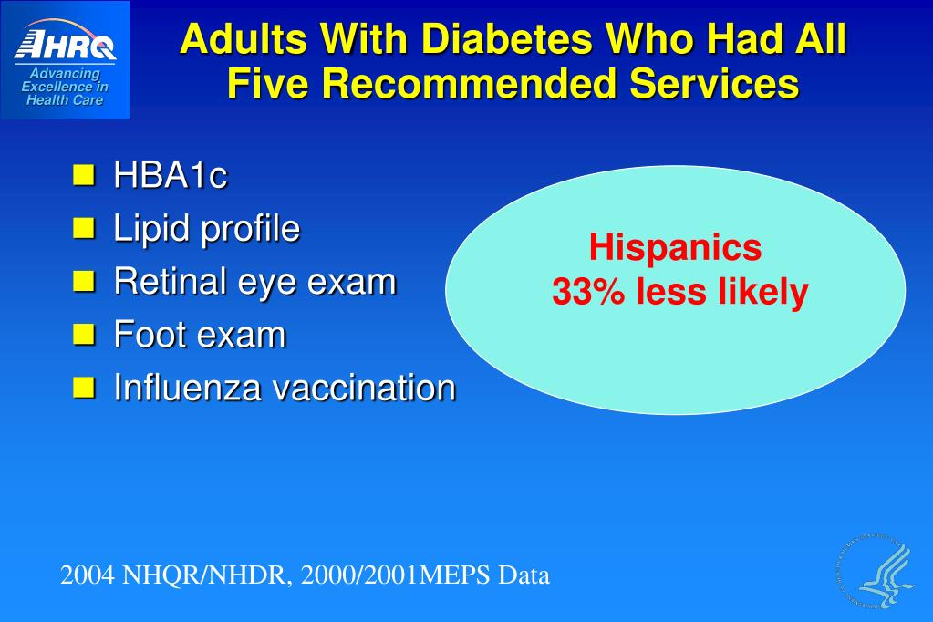 Adults With Diabetes Who Had All Five Recommended Services
