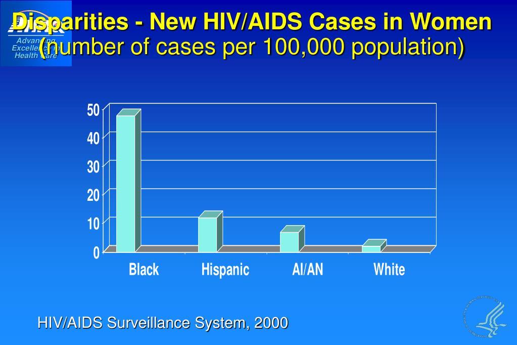Disparities - New HIV/AIDS Cases in Women