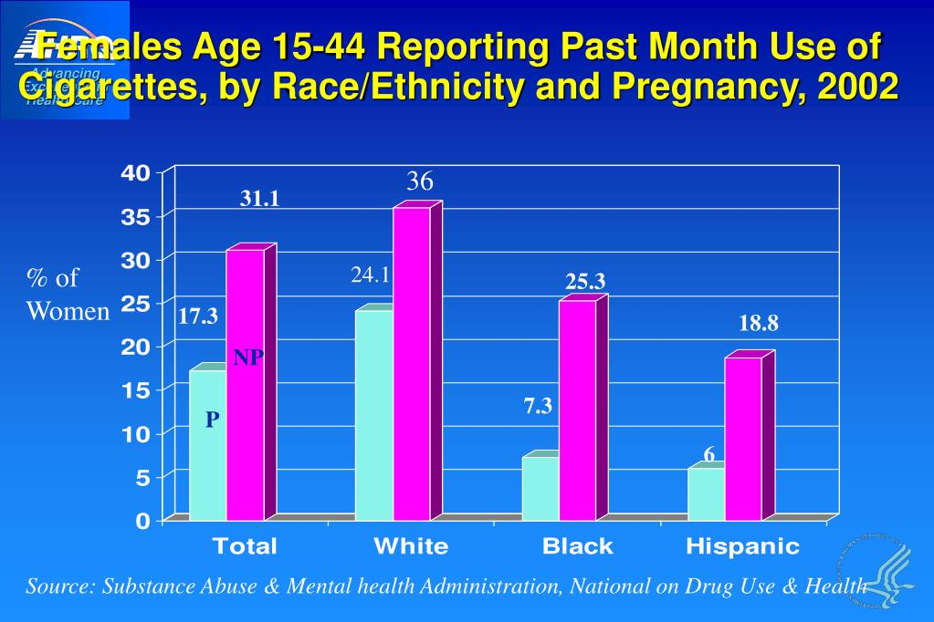 Females Age 15-44 Reporting Past Month Use of Cigarettes, by Race/Ethnicity and Pregnancy, 2002