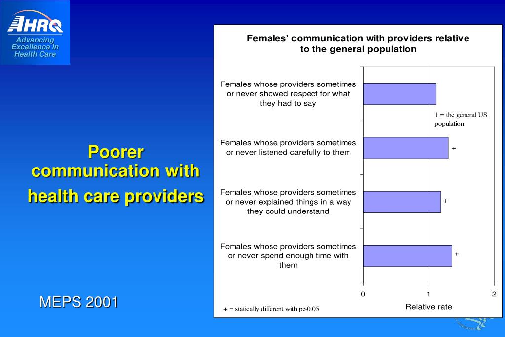 Poorer communication with health care providers