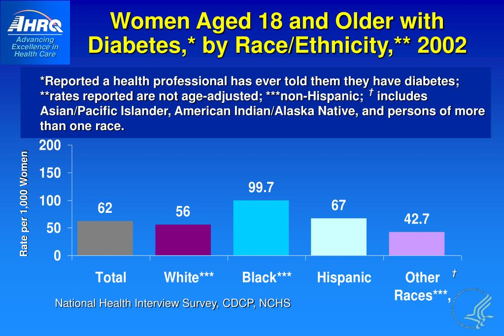 Women Aged 18 and Older with Diabetes,* by Race/Ethnicity,** 2002
