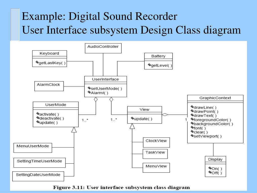 Example: Digital Sound Recorder