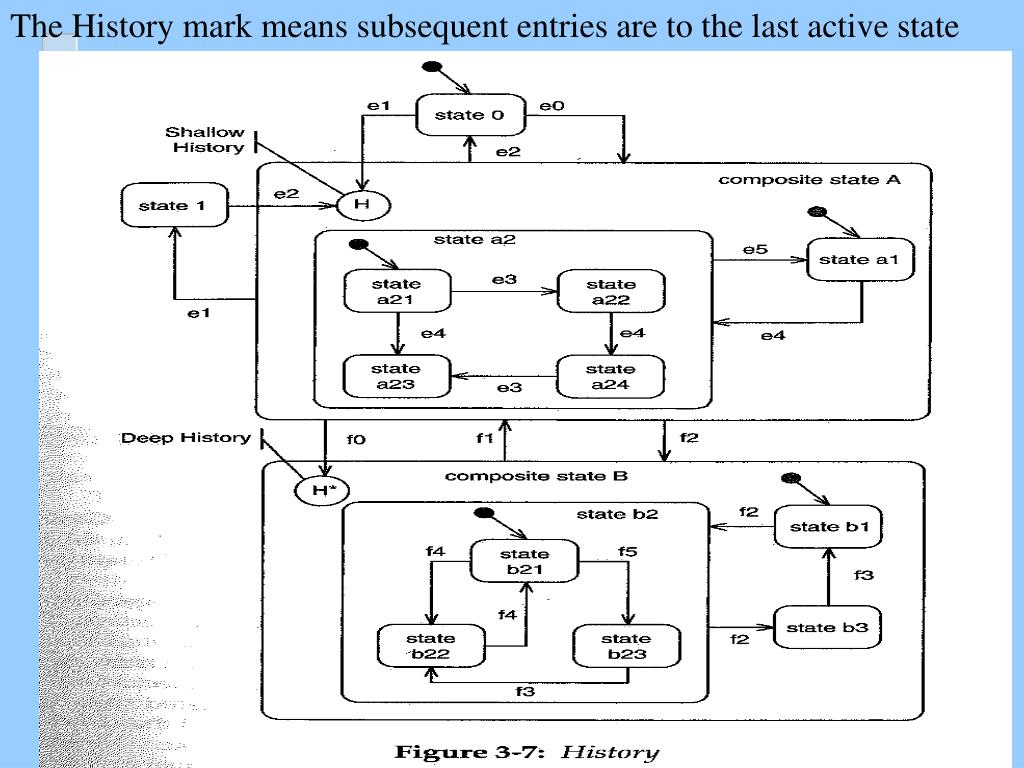 The History mark means subsequent entries are to the last active state