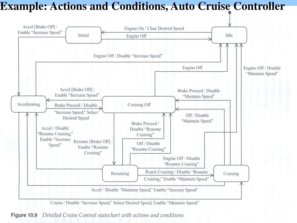 Example: Actions and Conditions, Auto Cruise Controller