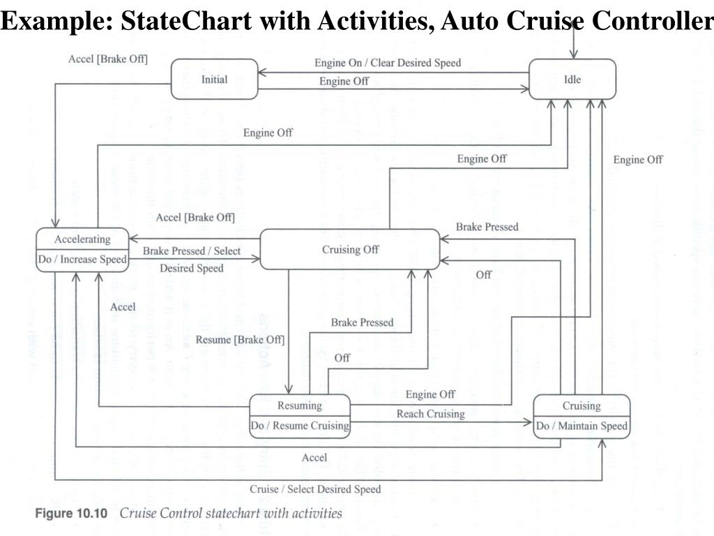 Example: StateChart with Activities, Auto Cruise Controller