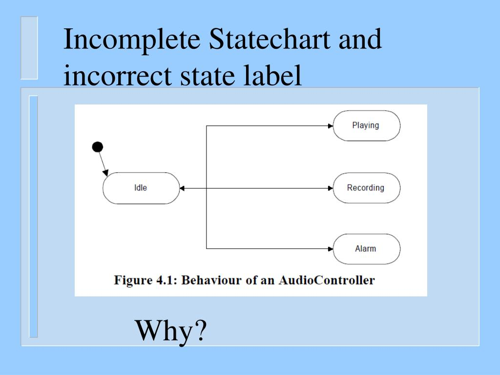 Incomplete Statechart and