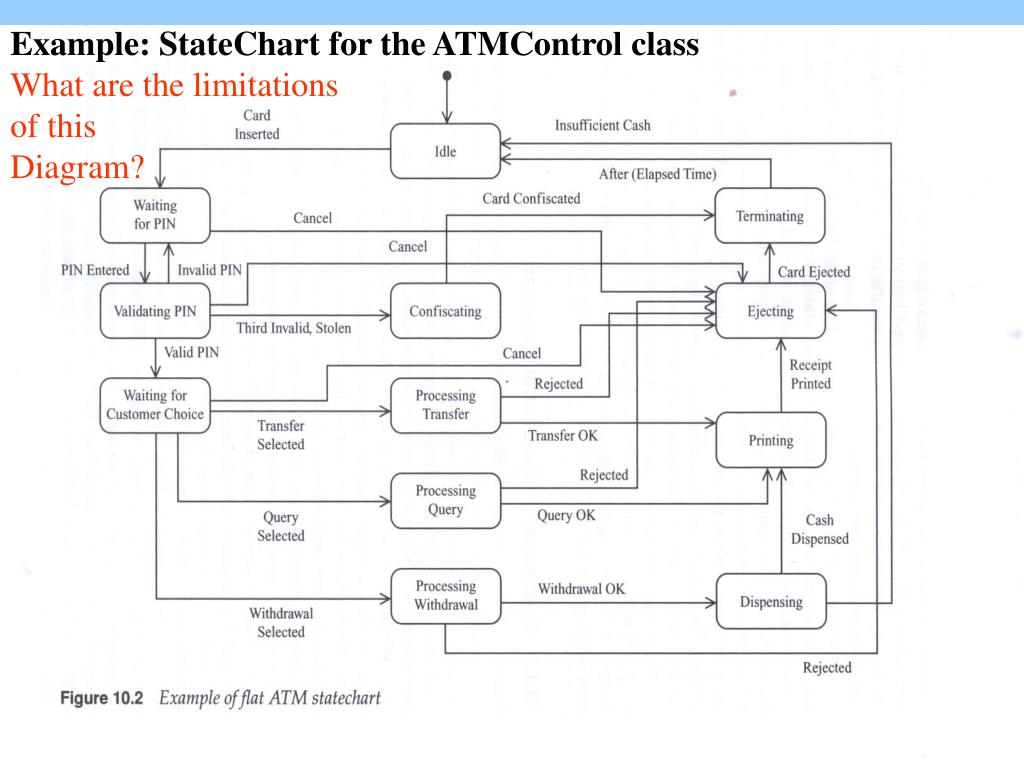 Example: StateChart for the ATMControl class