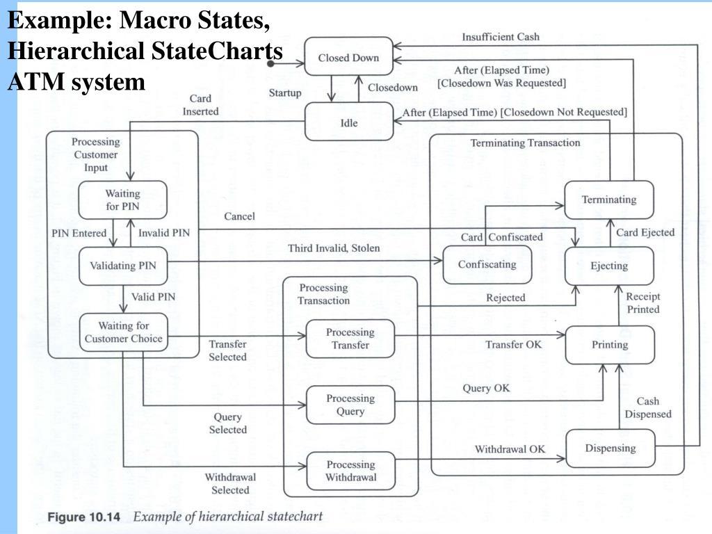 Example: Macro States,