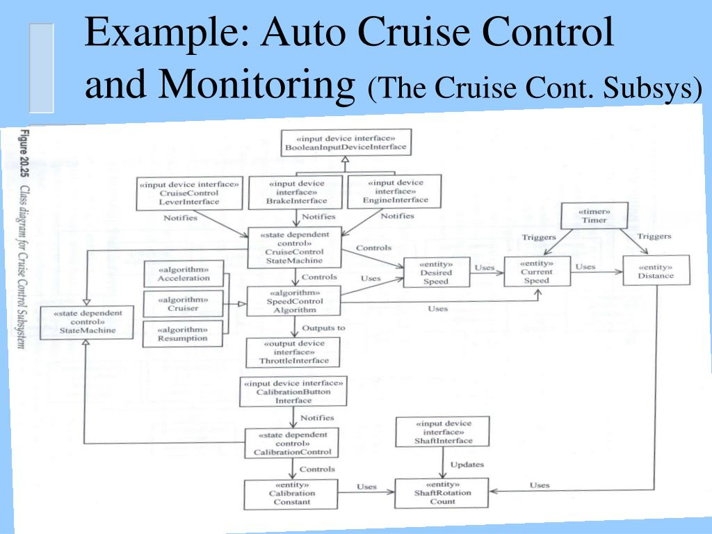Example: Auto Cruise Control