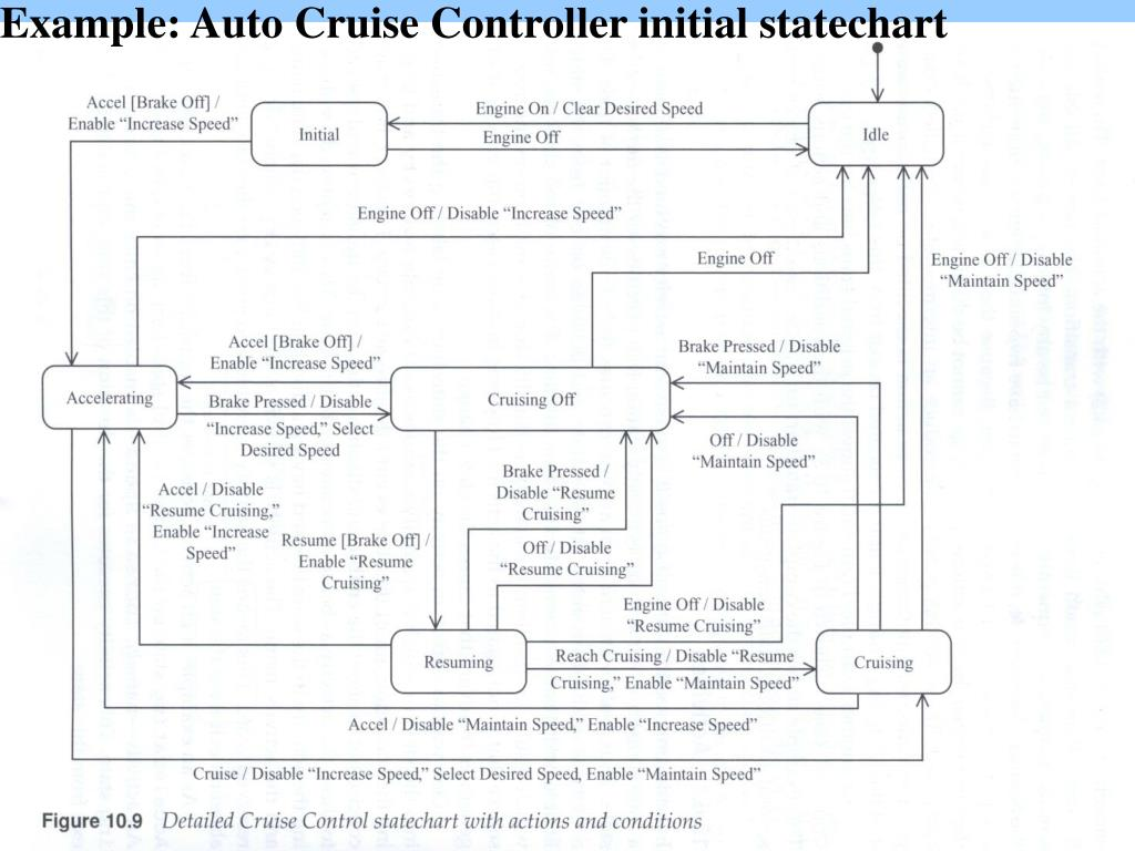 Example: Auto Cruise Controller initial statechart