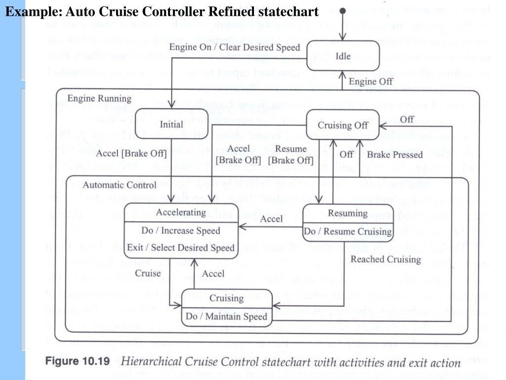 Example: Auto Cruise Controller Refined statechart