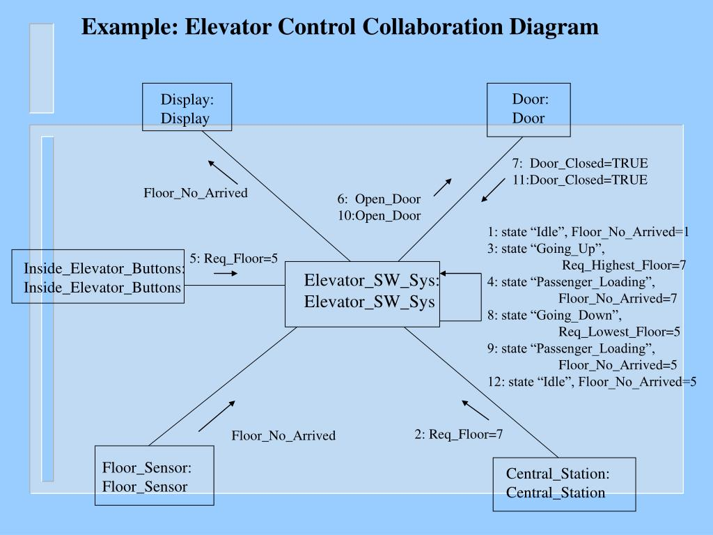 Example: Elevator Control Collaboration Diagram