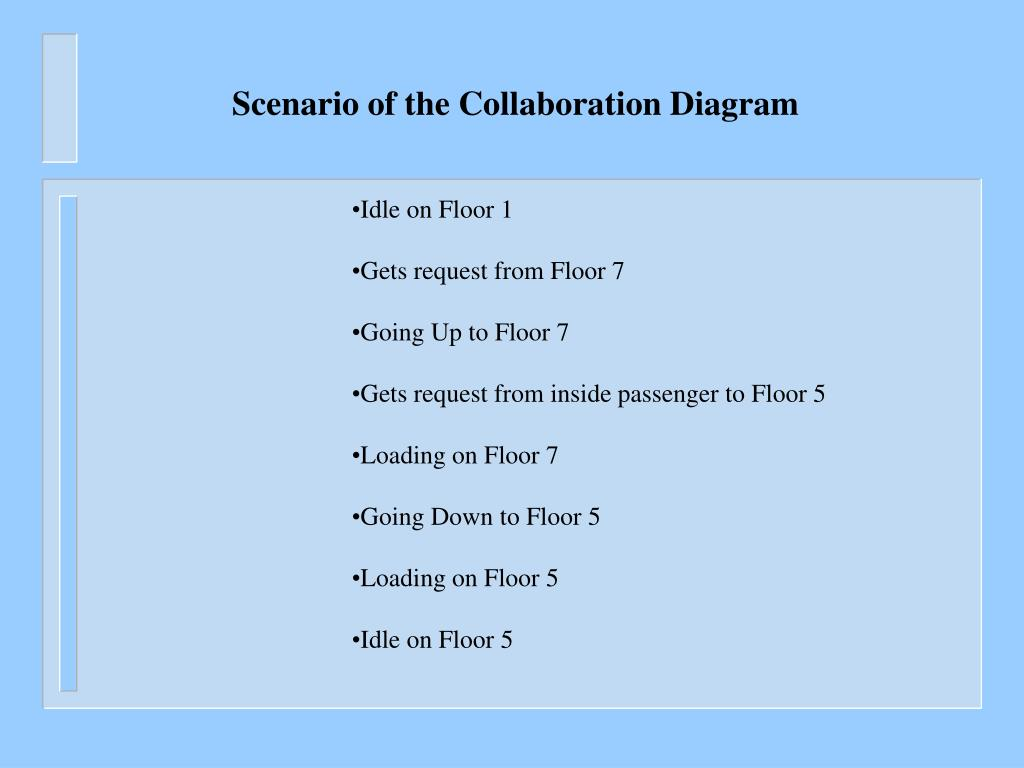 Scenario of the Collaboration Diagram