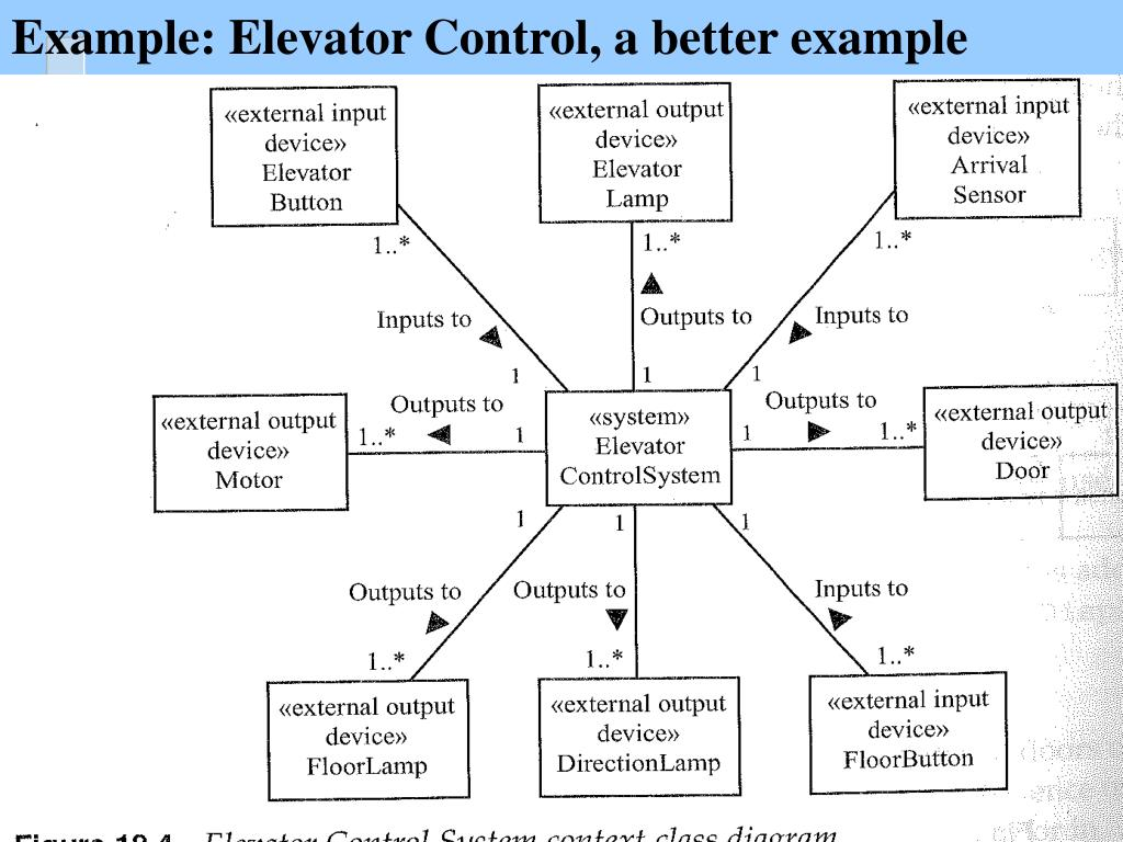 Example: Elevator Control, a better example