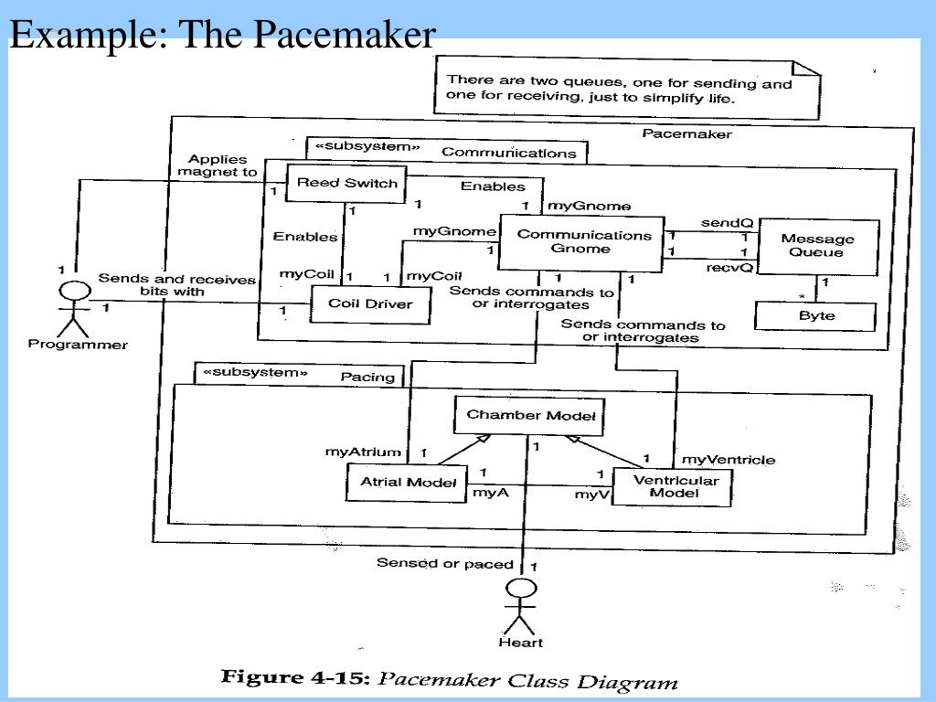 Example: The Pacemaker