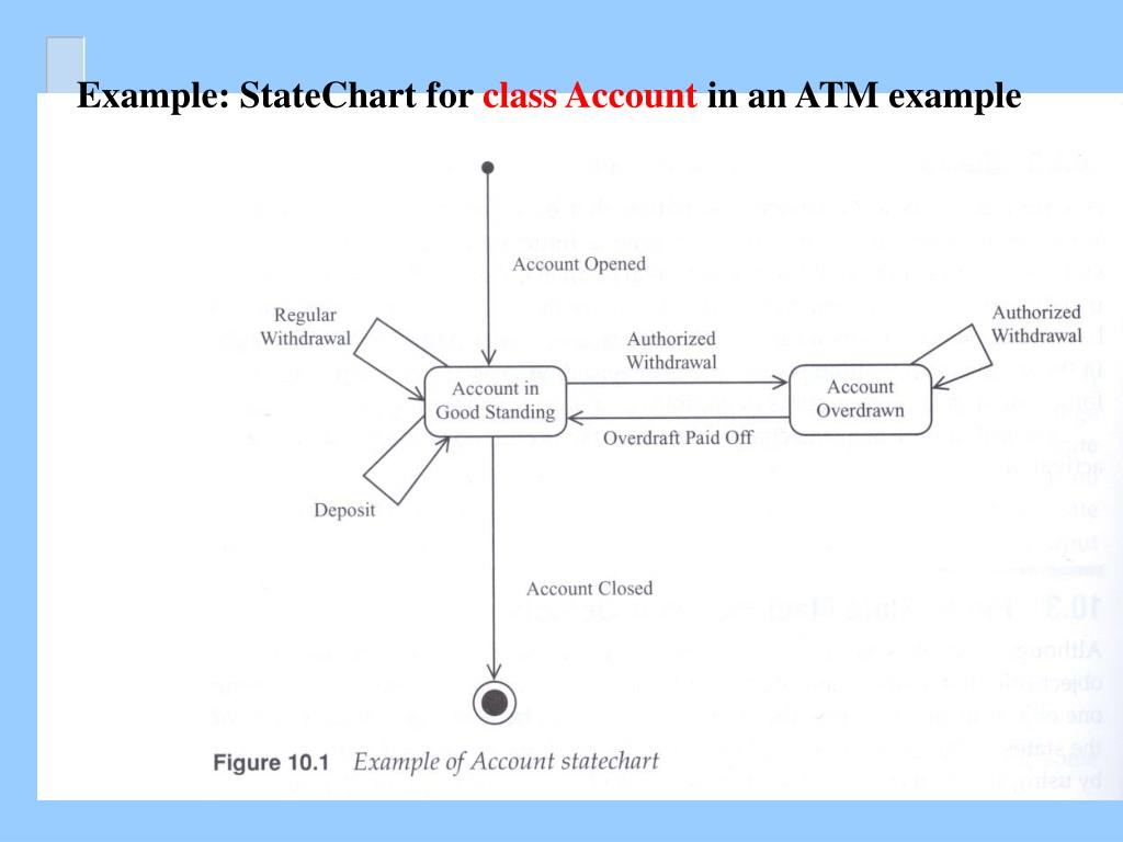 Example: StateChart for