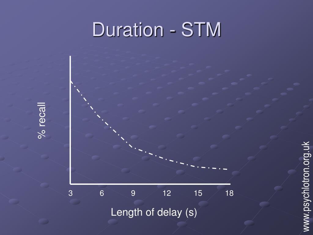 Duration - STM