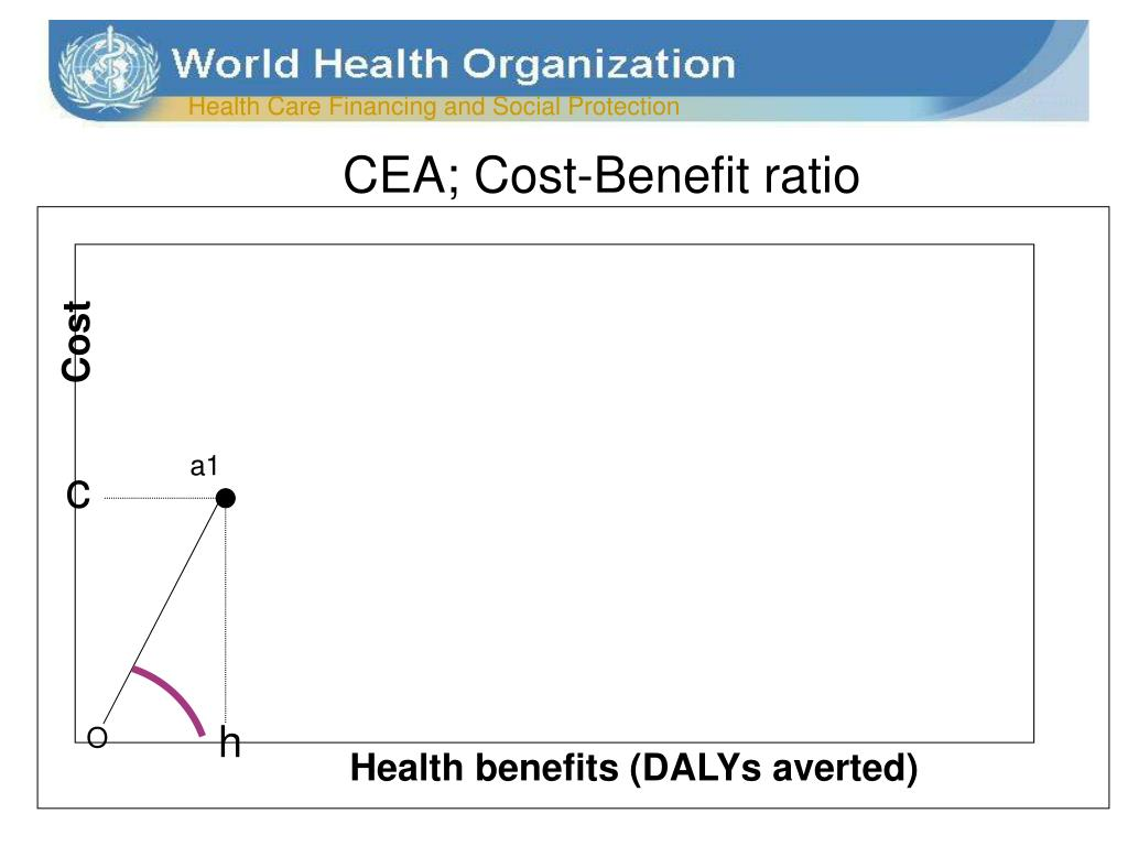 CEA; Cost-Benefit ratio