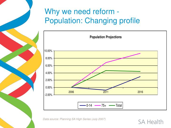 Why we need reform -