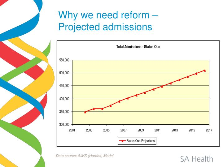 Why we need reform