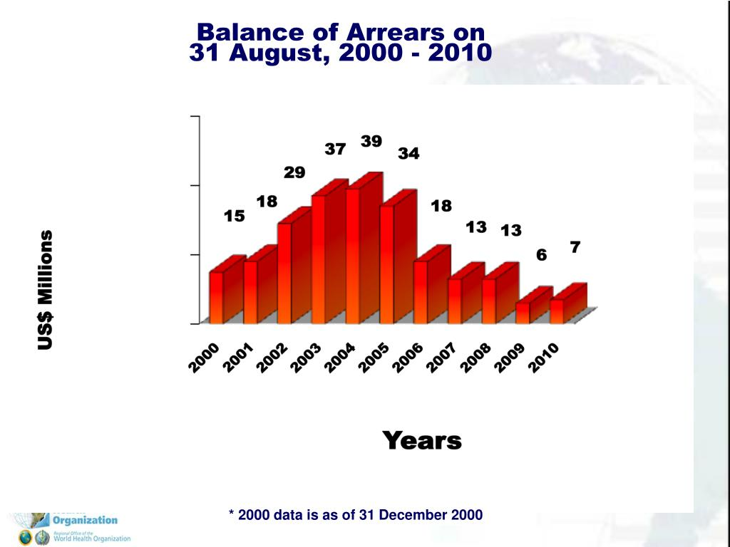 Balance of Arrears on