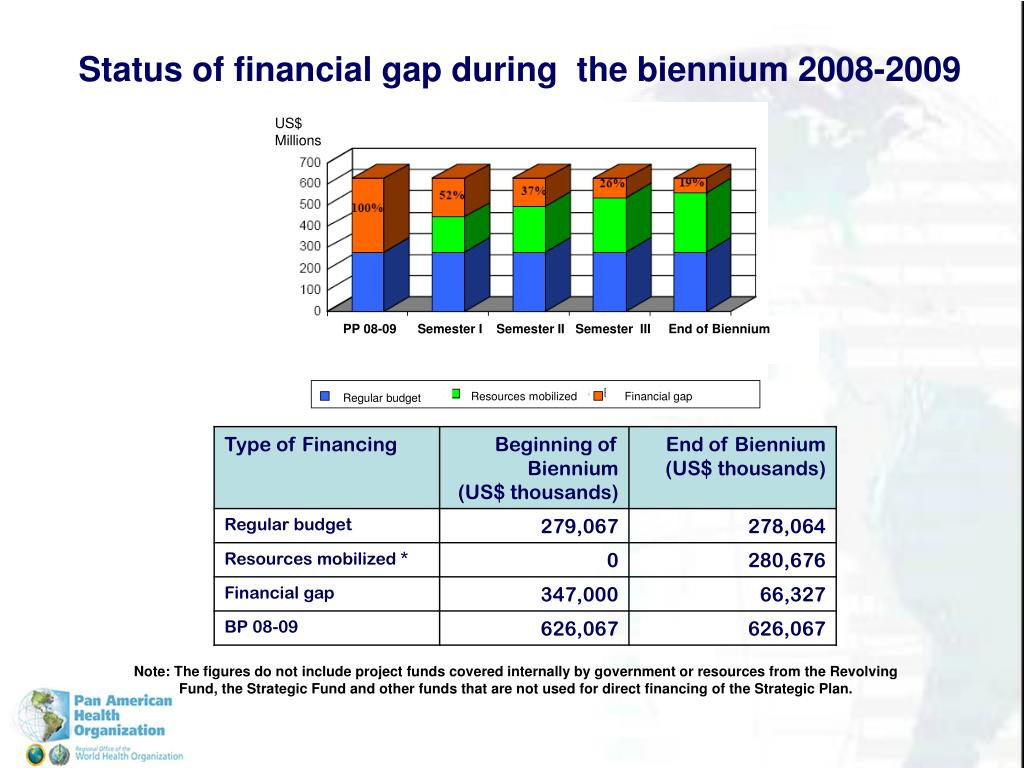 Status of financial gap during  the biennium 2008-2009