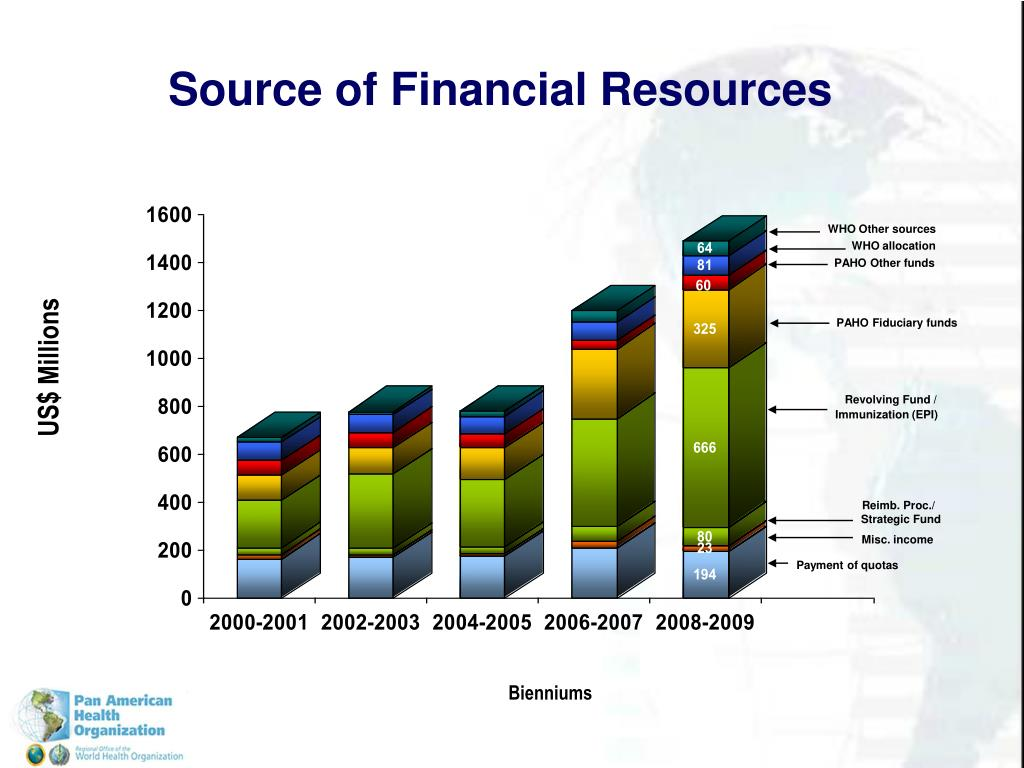 Source of Financial Resources