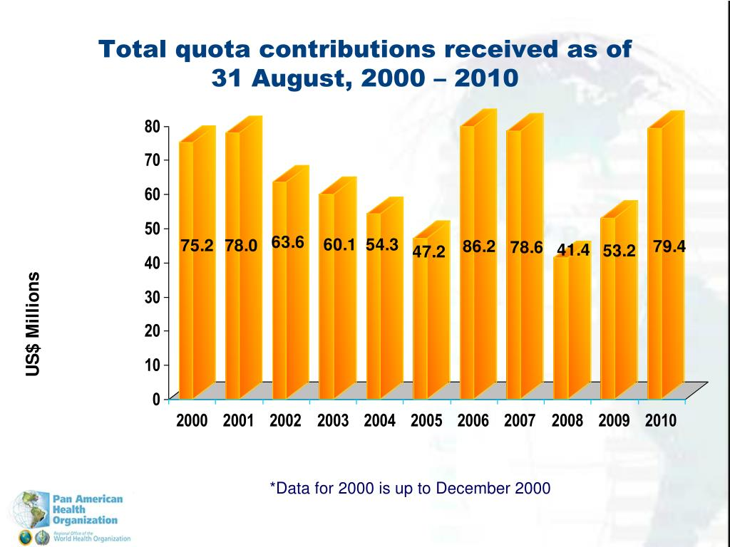 Total quota contributions received as of