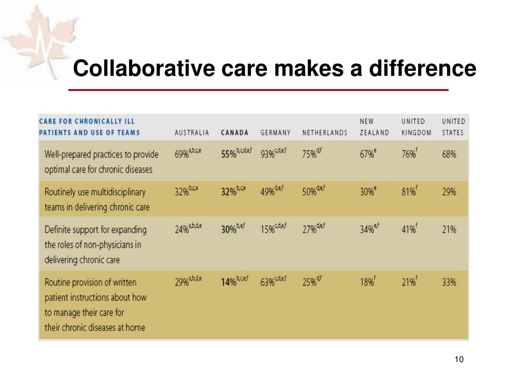 Collaborative care makes a difference