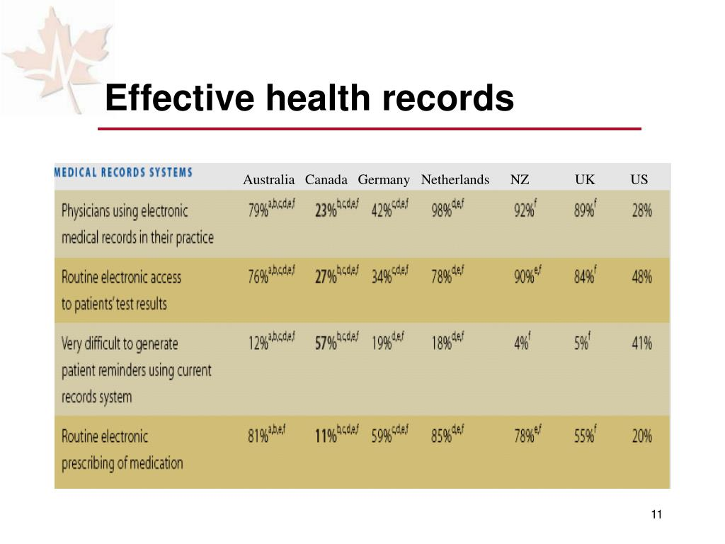 Effective health records