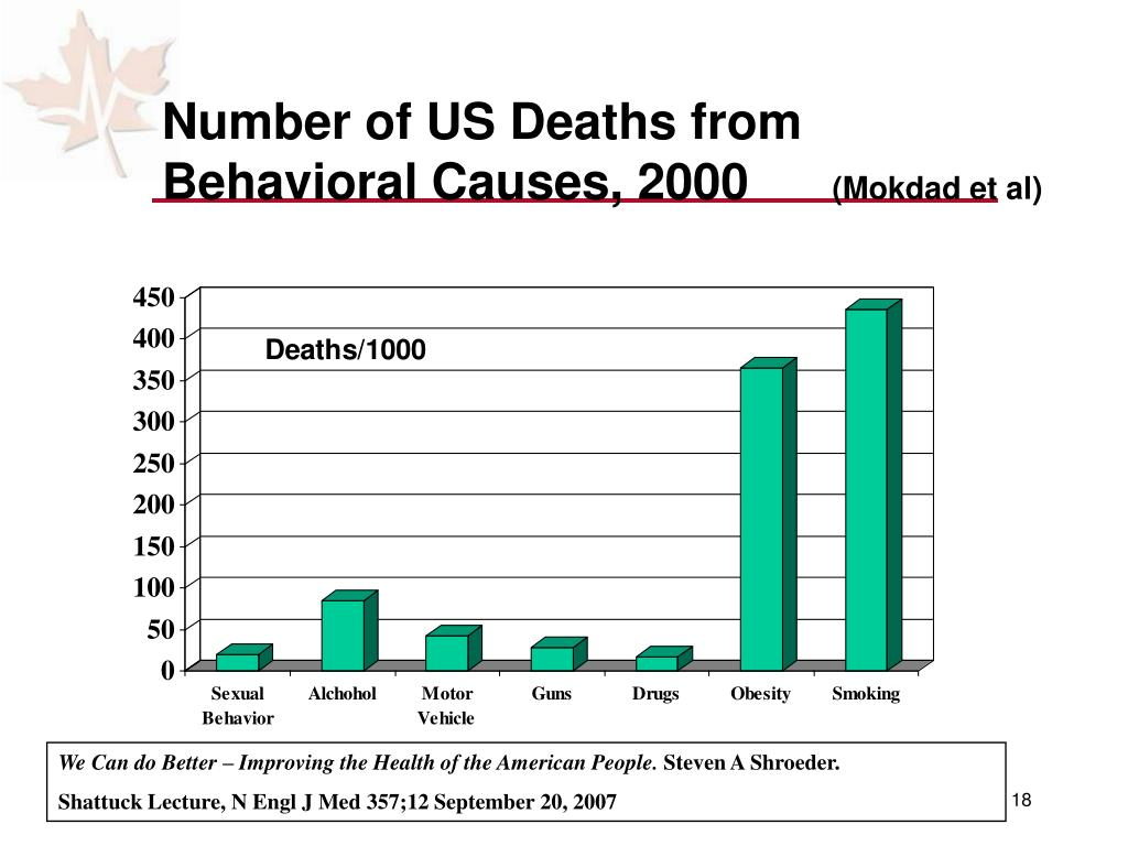 Number of US Deaths from Behavioral Causes, 2000