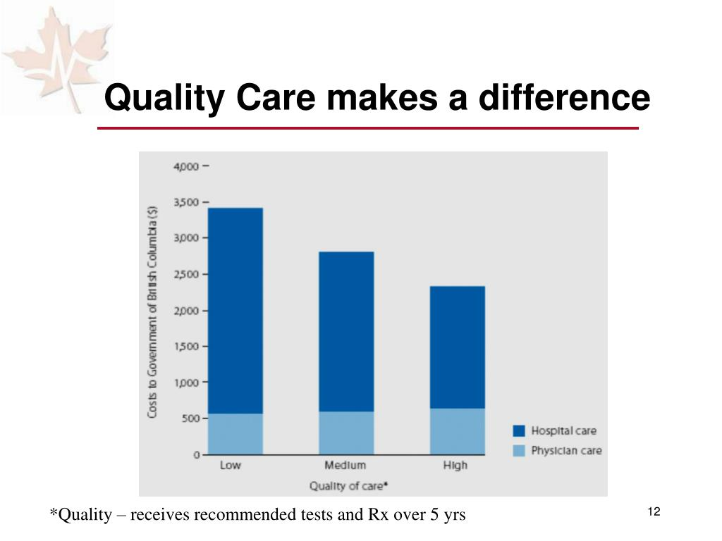 Quality Care makes a difference