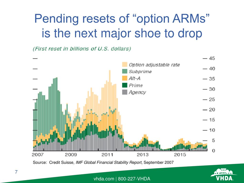 "Pending resets of ""option ARMs""      is the next major shoe to drop"