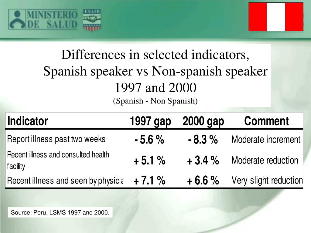 Differences in selected indicators,