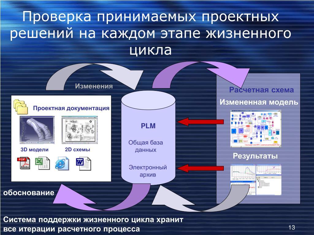 Проверка принимаемых проектных решений на каждом этапе жизненного цикла