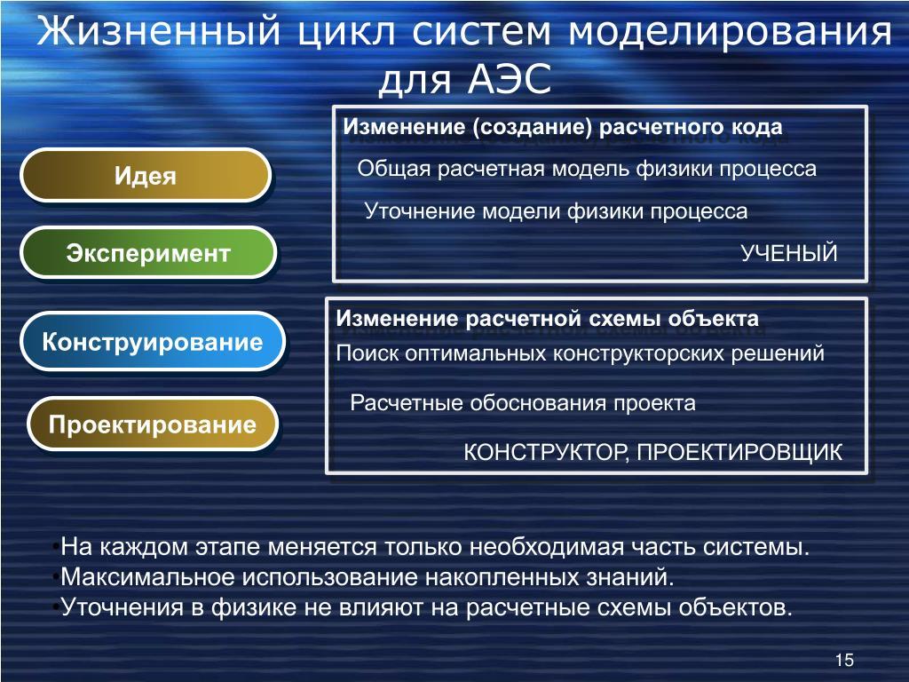 Жизненный цикл систем моделирования для АЭС